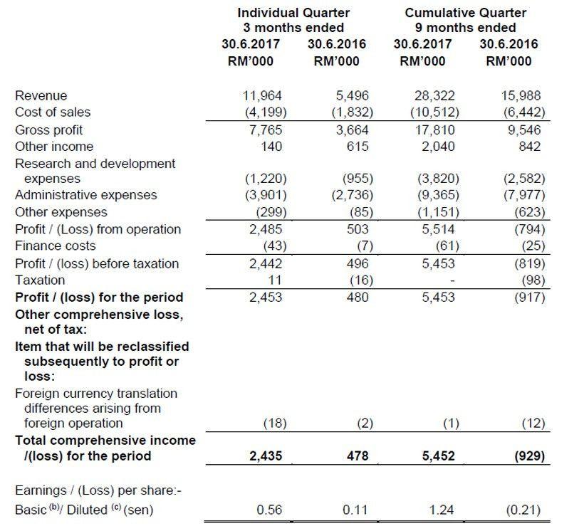 Investor Relations: Quarterly Results