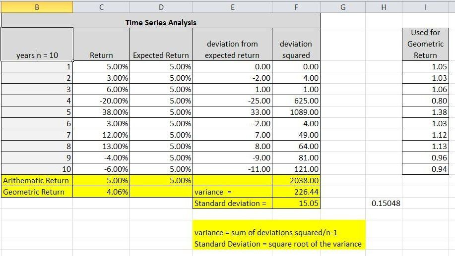 Analyzing an Investment using Time Series Data (expected return ...
