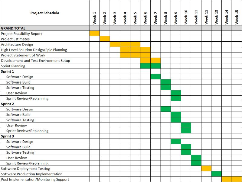 Make sure you have a schedule for your start-up software project ...