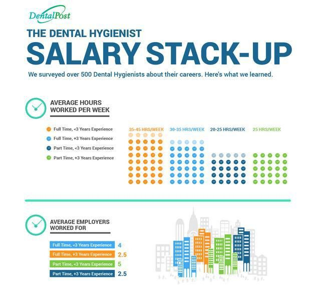 Does the Average Dental Hygienist REALLY Make $70k a Year? | Tonya ...