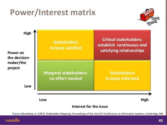 CSR and Stakeholders: definitions, maps, configurations and strategies