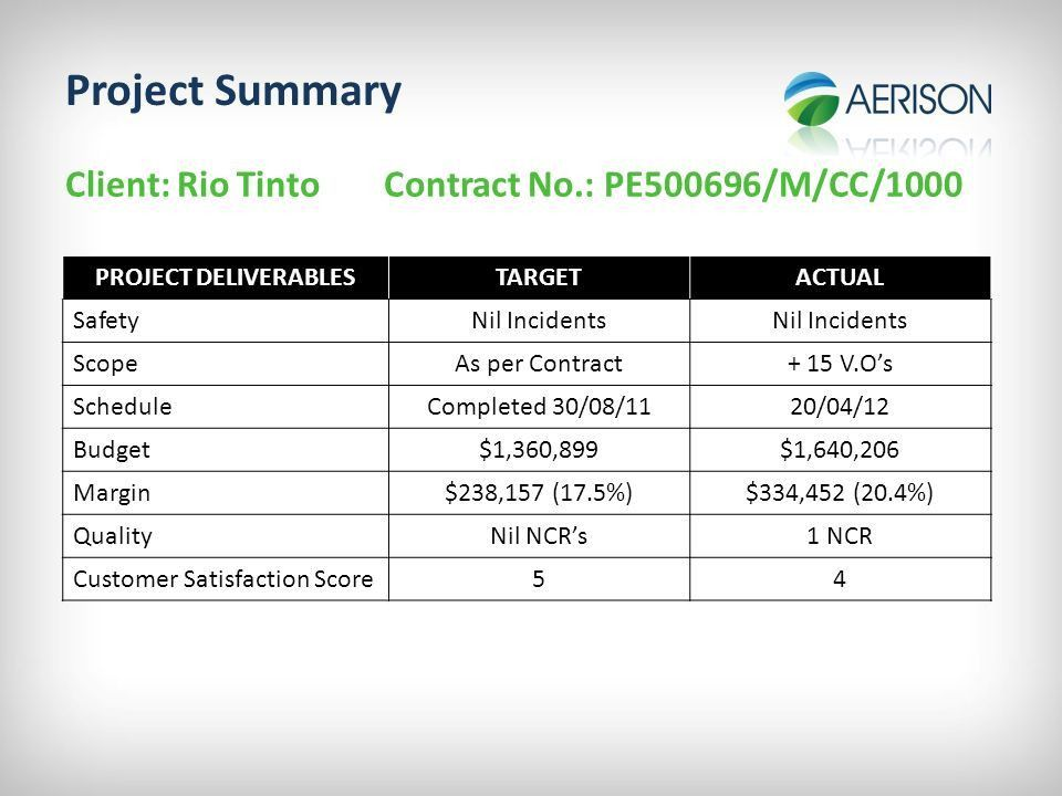 Project Completion Report - ppt video online download