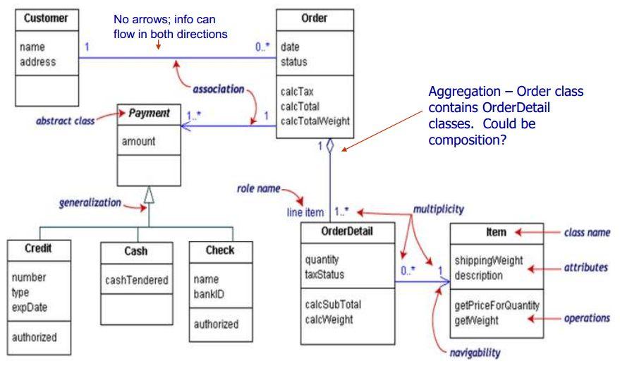 UML Class diagram confusion - Software Engineering Stack Exchange