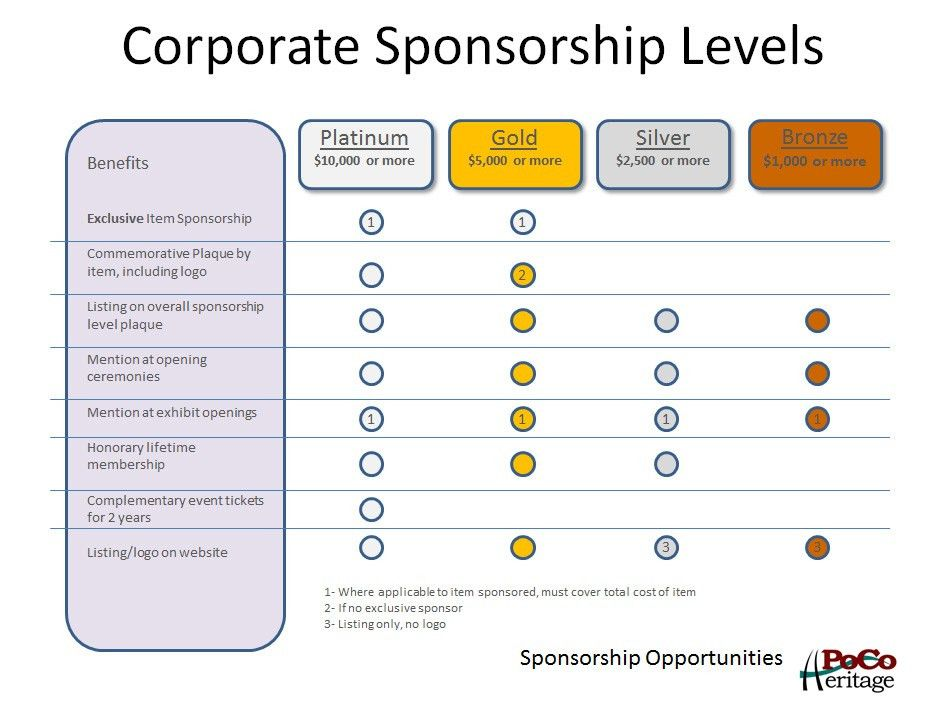 corporate-sponsorship-levels-i7.jpg