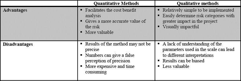 Process to Quantify the Qualitative Risk Analysis