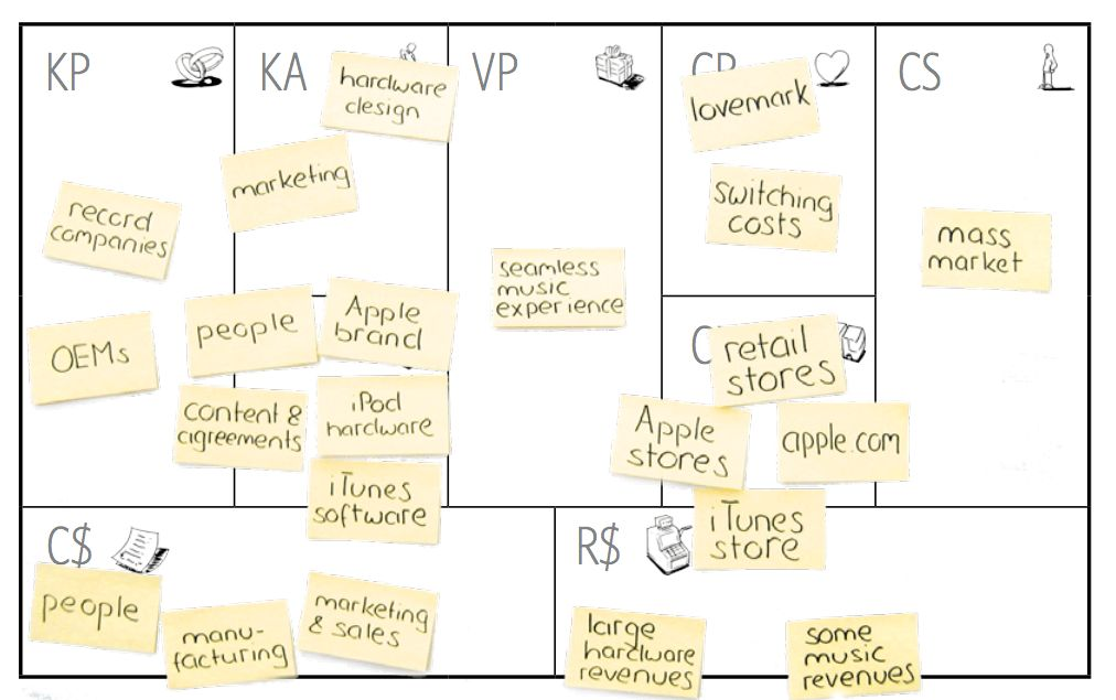 Business Model Canvas - Company 800