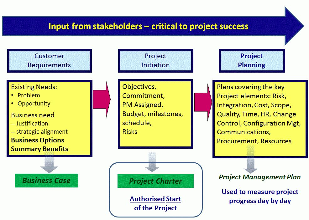 4.1. Develop Project Charter | Firebrand Learn