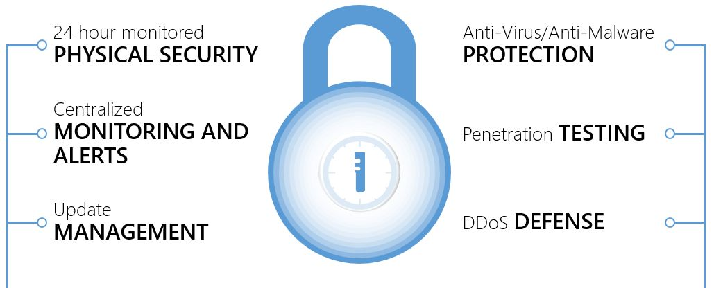 Azure network security best practices | Microsoft Docs
