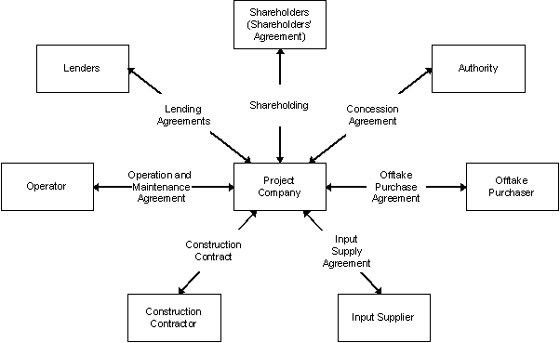 Concessions, Build-Operate-Transfer (BOT) and Design-Build-Operate ...