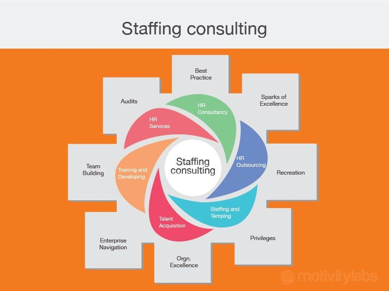 Outsourcing - staffing, consultant, talent acquisition | MotivityLabs