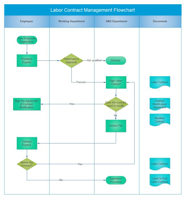 Contract Management Flowchart | Free Contract Management Flowchart ...