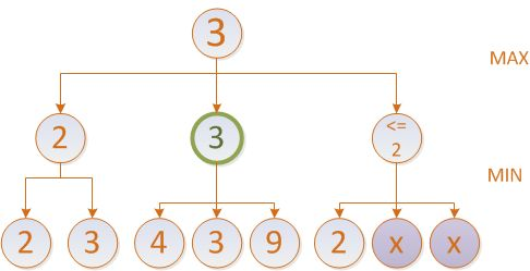 extending Minimax with Alpha-Beta-pruning | getting #er