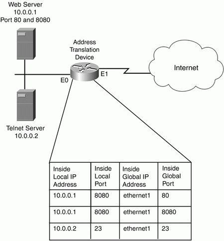 Address Translation Configuration :: Chapter 11. Address ...