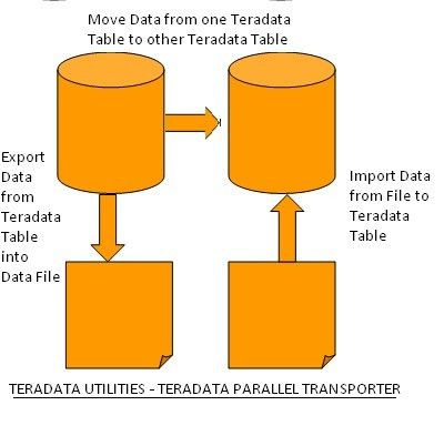 Teradata Parallel Transporter TPT – Basics , Example and Syntax ...