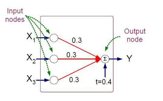 Artificial Neural Network (ANN)