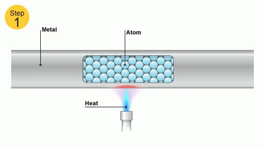 Common Examples of Thermal Conduction - Quora