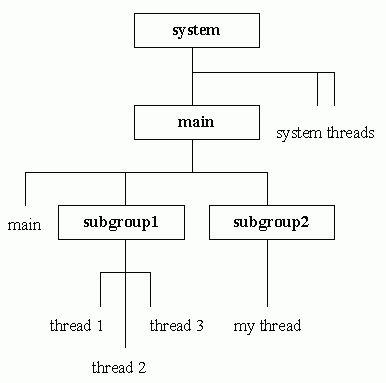Java 101: Understanding Java threads, Part 4: Thread groups ...