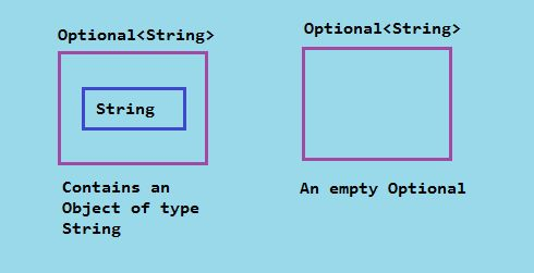 Optional class in Java 8 with example
