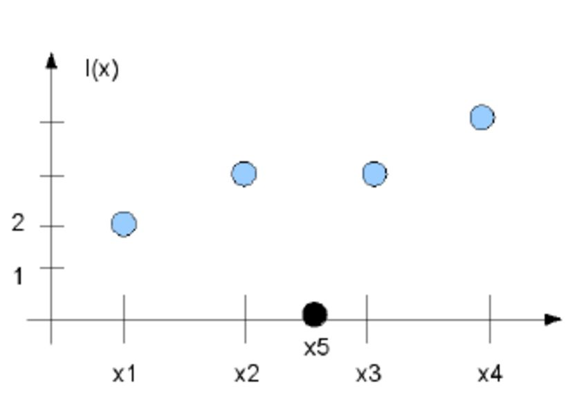 A simple 1D interpolation example showing that an exact constant ...