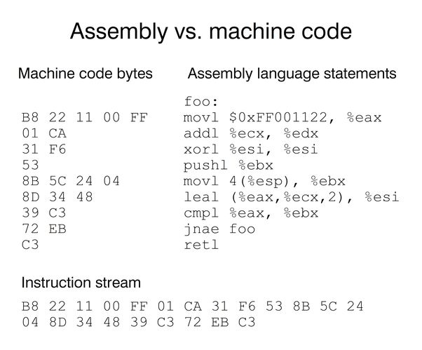 4 answers: What is Assembler? - Quora