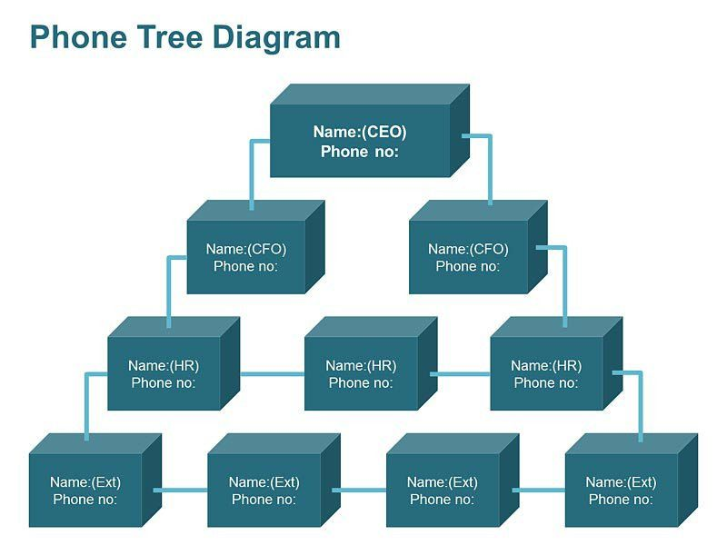 Phone Tree Template. Call Tree Preparation What Is Call Tree ...