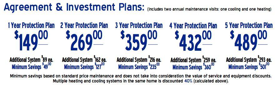 HVAC Service Agreements | Preventative Maintenance Plans