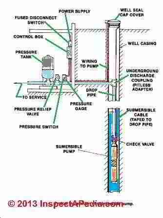 Water Pump Repairs: How to Diagnose & Repair Lost Well Water ...
