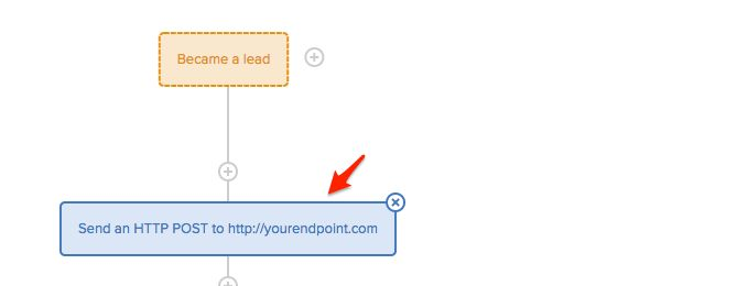 Send HTTP POST requests from Drip – Drip Knowledge Base