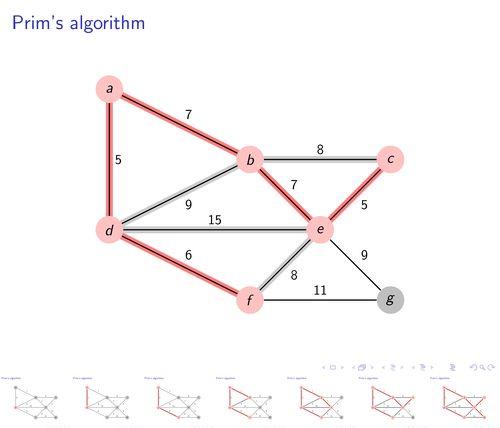 Prim's algorithm | TikZ example