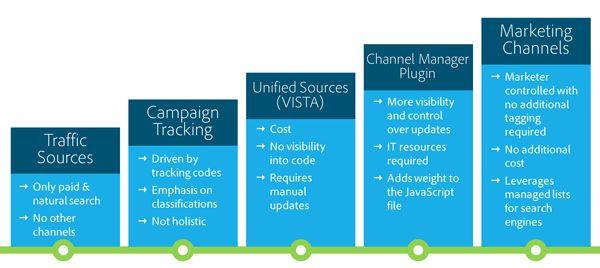 Refresher on Adobe Analytics' Marketing Channels Reports: Part I ...