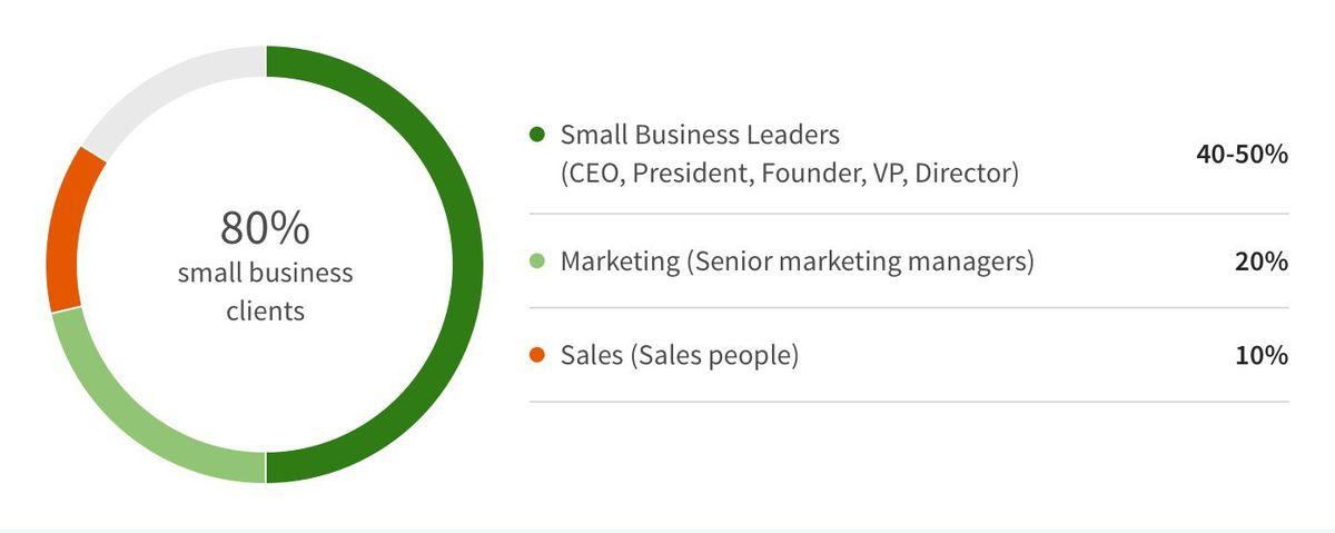 Freelancer Marketplace LinkedIn ProFinder After Year One – Adweek
