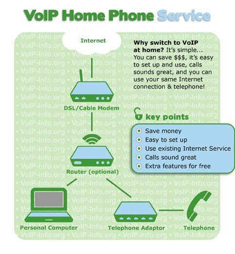 VOIP Service Providers Residential - voip-info.org