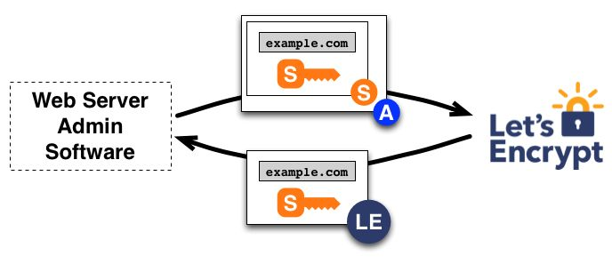 How It Works - Let's Encrypt - Free SSL/TLS Certificates