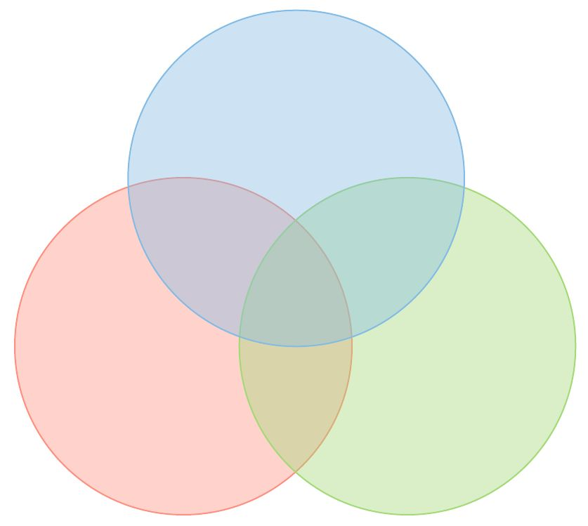 How to Make a Venn Diagram in Word | Lucidchart Blog
