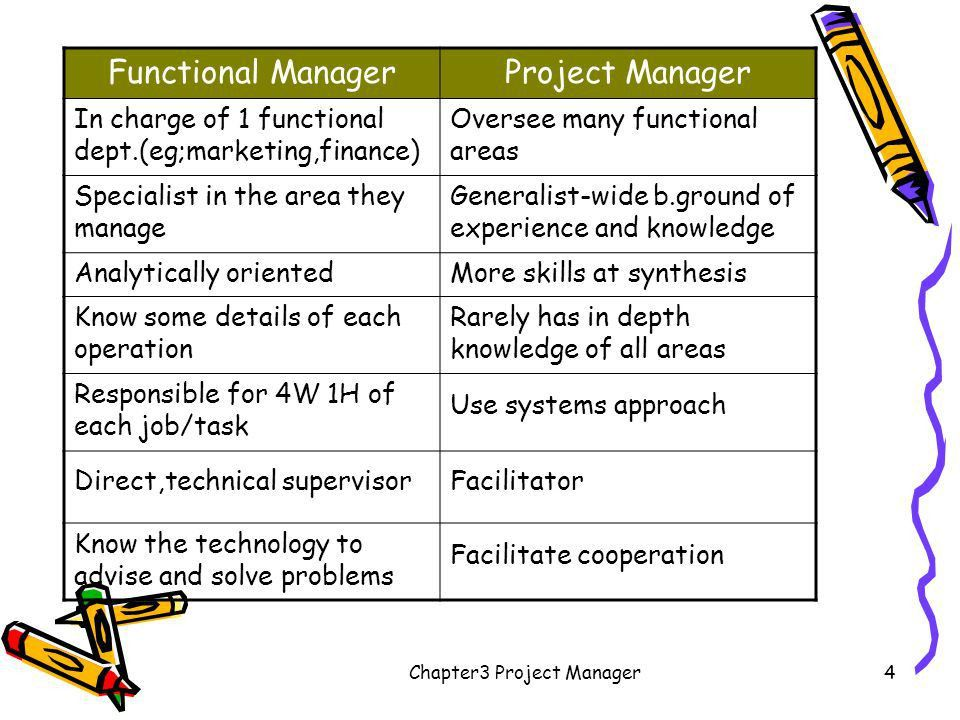 """Chapter3 Project Manager1 Ch 3 The Project Manager """"Project ..."""