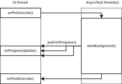 Multi Core Coding in Dalvik | AT&T Developer