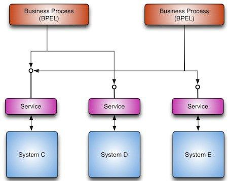 Tutorial:Review of Enterprise Application Integration for the Java ...