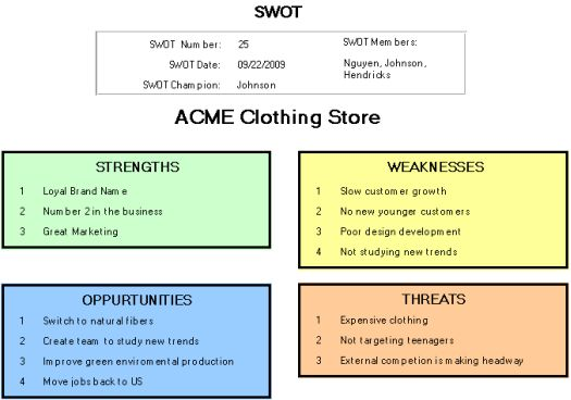SWOT analysis sample and SWOT format