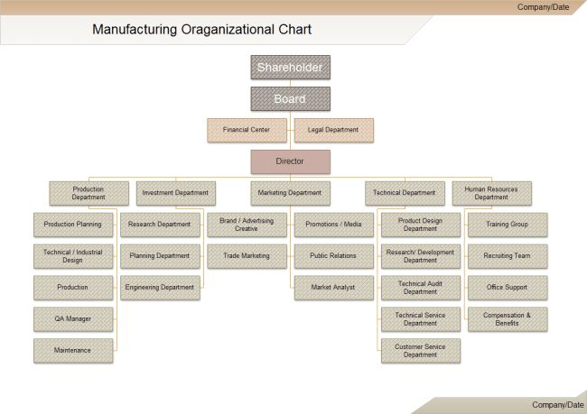 Manufacturing Org Chart | Free Manufacturing Org Chart Templates