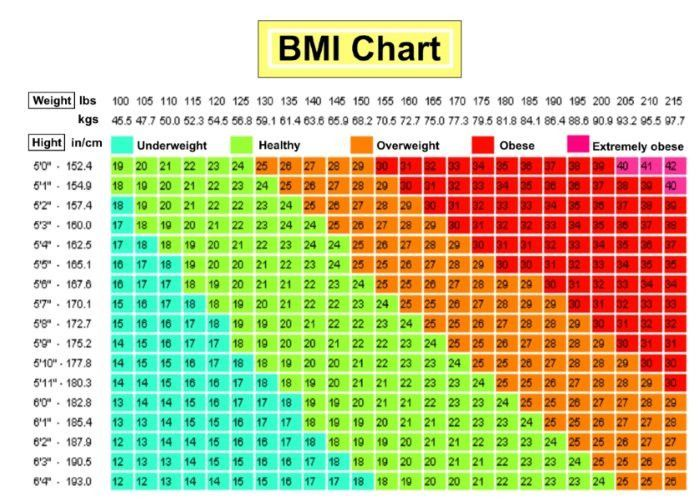 BMI Chart For Men & Women: Is BMI Misleading? | Wolvesfitness