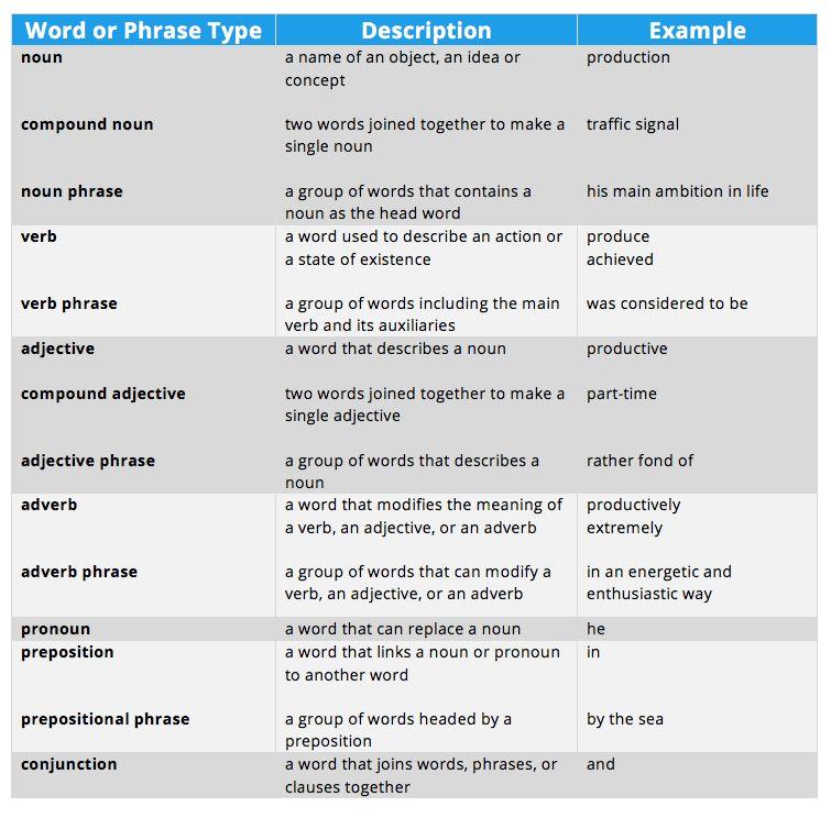 Grammar table - noun: a name of an object, an idea or concept e.g. ...