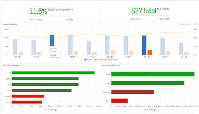 Profit Margin (CFO) | Dashboard & Data Model Templates | Sisense