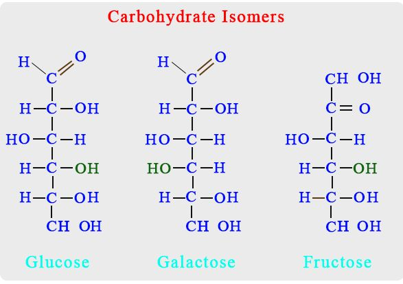 Carbohydrates Monomer - Structure & Examples | Chemistry ...