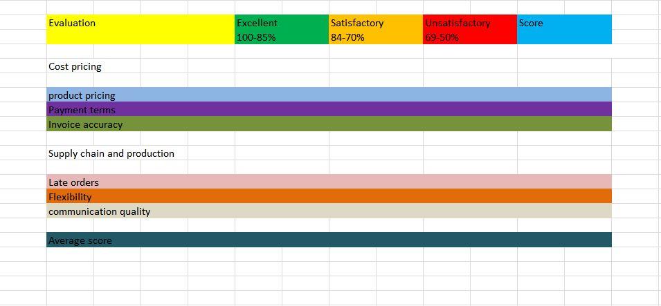 Supplier Performance Scorecard Template Excel | Mr Dashboard