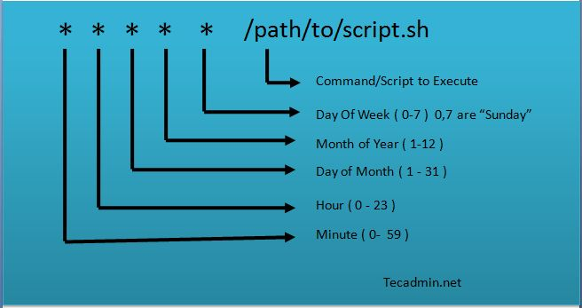 Crontab in Linux with 20 Useful Examples to Schedule Jobs