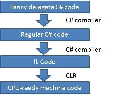 C# Delegates, Actions, Funcs, Lambdas–Keeping it super simple ...