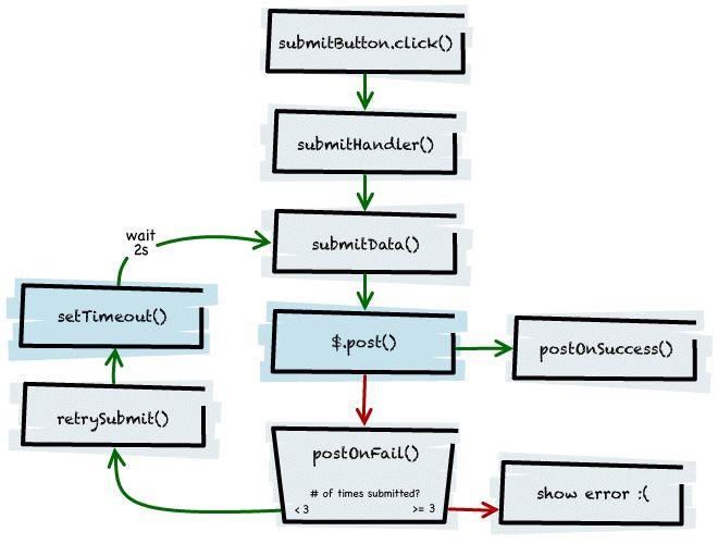 Debugging Asynchronous JavaScript with Chrome DevTools - HTML5 Rocks