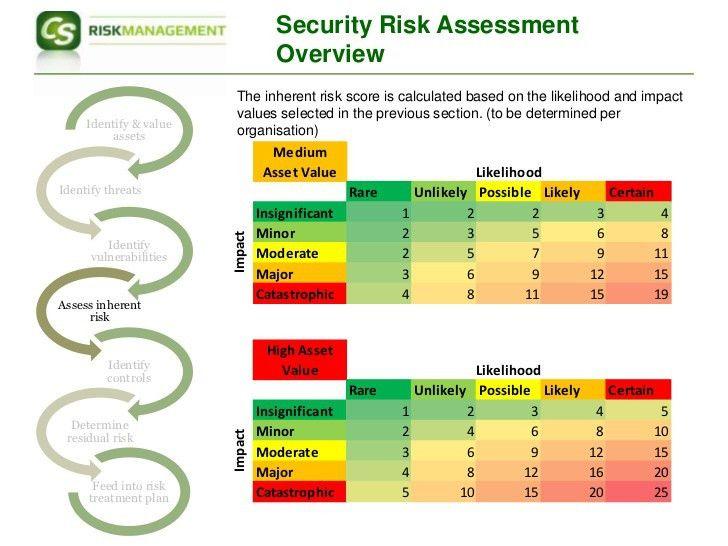 Iso27001 Risk Assessment Approach