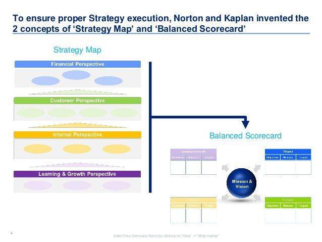 Strategy Map & Balanced Scorecard Templates | By Ex-Deloitte & McKins…