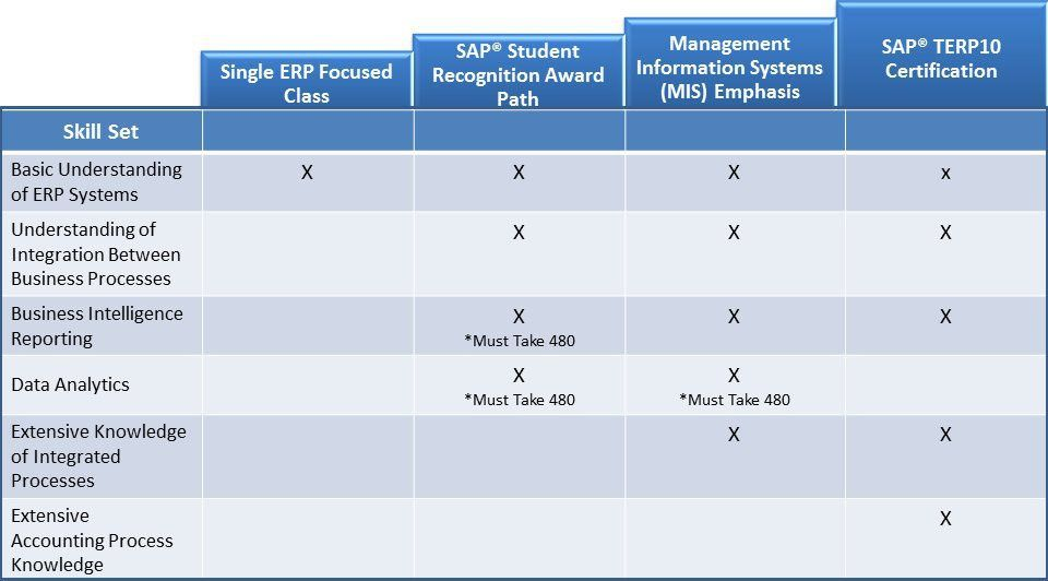 Careers Using ERP Systems - The Seidman College of Business ERP ...